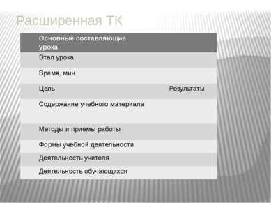 Расширенная ТК Основные составляющие урока Этап урока Время, мин Цель Результ...