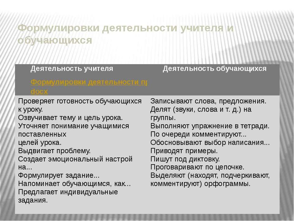 Формулировки деятельности учителя и обучающихся Деятельностьучителя Формулиро...