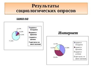 Результаты социологических опросов школа Интернет
