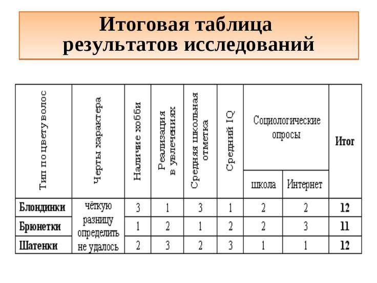 Итоговая таблица результатов исследований