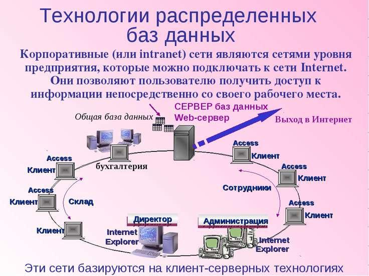 Корпоративные (или intranet) сети являются сетями уровня предприятия, которые...