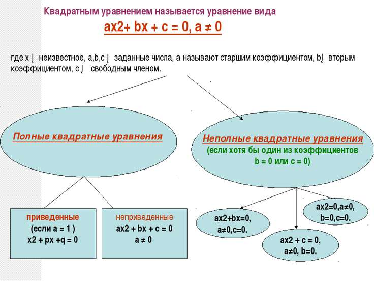 Квадратным уравнением называется уравнение вида ax2+ bx + c = 0, а ≠ 0 где х ...
