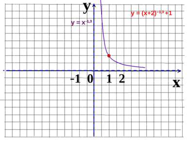 y x -1 0 1 2 у = (х+2)–1,3 +1 у = х-1,3