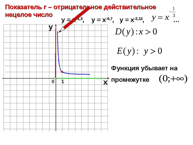 0 Показатель r – отрицательное действительное нецелое число 1 х у у = х-1,3, ...