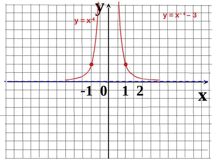 y x -1 0 1 2 у = х-4 у = х– 4 – 3