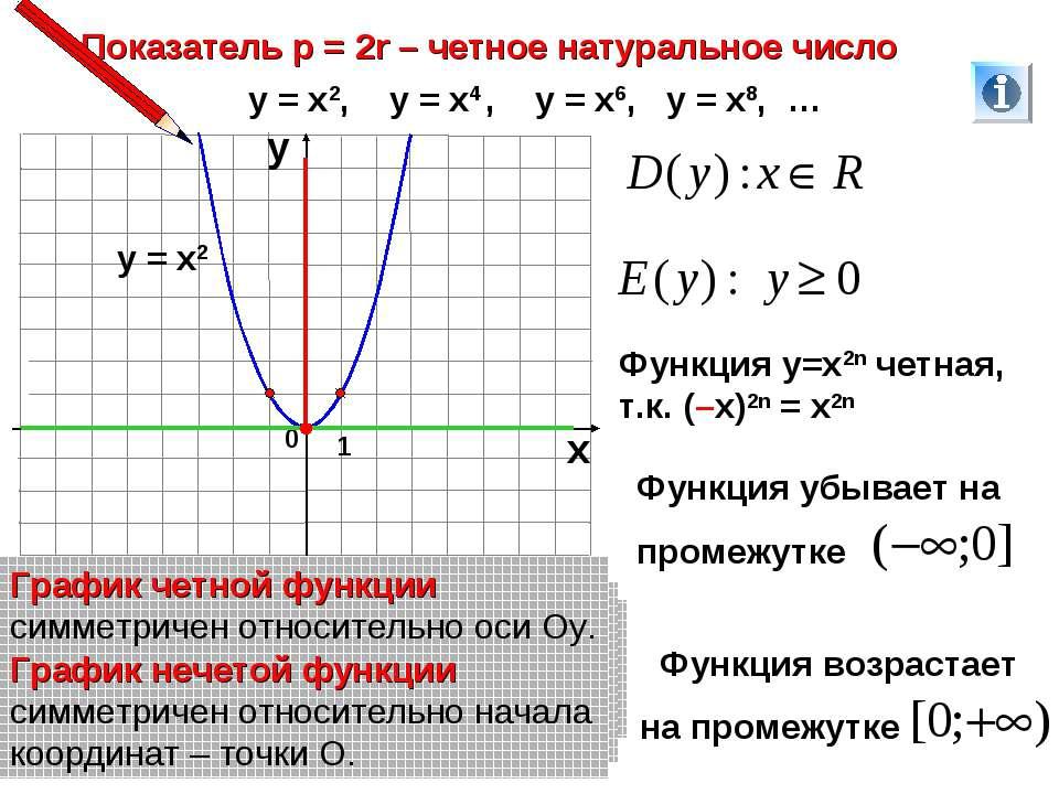 Показатель р = 2r – четное натуральное число 1 0 х у у = х2, у = х4 , у = х6,...