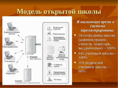 Модель открытой школы В настоящее время в системе зарегистрированы: 54 сотруд...