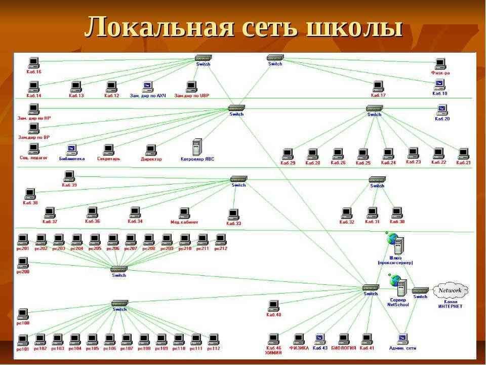 Локальная сеть школы