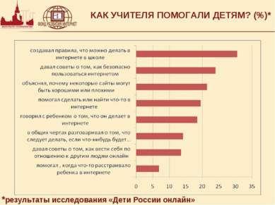 КАК УЧИТЕЛЯ ПОМОГАЛИ ДЕТЯМ? (%)* *результаты исследования «Дети России онлайн»