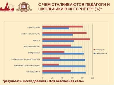 С ЧЕМ СТАЛКИВАЮТСЯ ПЕДАГОГИ И ШКОЛЬНИКИ В ИНТЕРНЕТЕ? (%)* *результаты исследо...