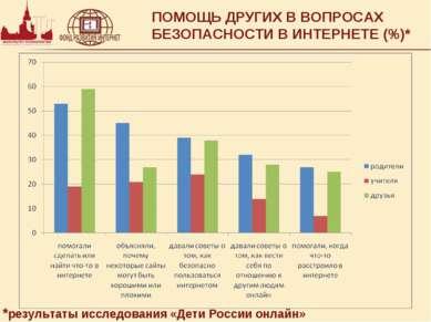 ПОМОЩЬ ДРУГИХ В ВОПРОСАХ БЕЗОПАСНОСТИ В ИНТЕРНЕТЕ (%)* *результаты исследован...