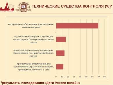 ТЕХНИЧЕСКИЕ СРЕДСТВА КОНТРОЛЯ (%)* *результаты исследования «Дети России онлайн»