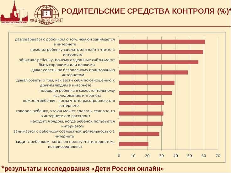 РОДИТЕЛЬСКИЕ СРЕДСТВА КОНТРОЛЯ (%)* *результаты исследования «Дети России онл...