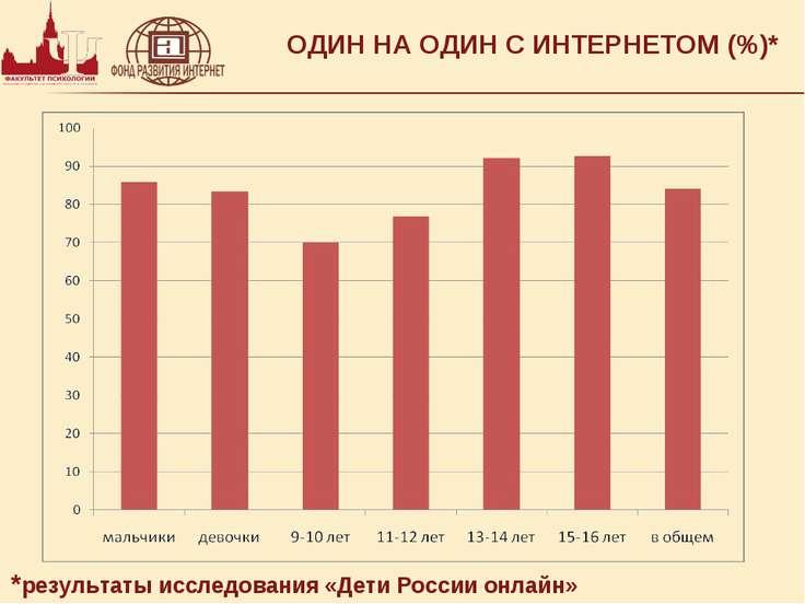 ОДИН НА ОДИН С ИНТЕРНЕТОМ (%)* *результаты исследования «Дети России онлайн»