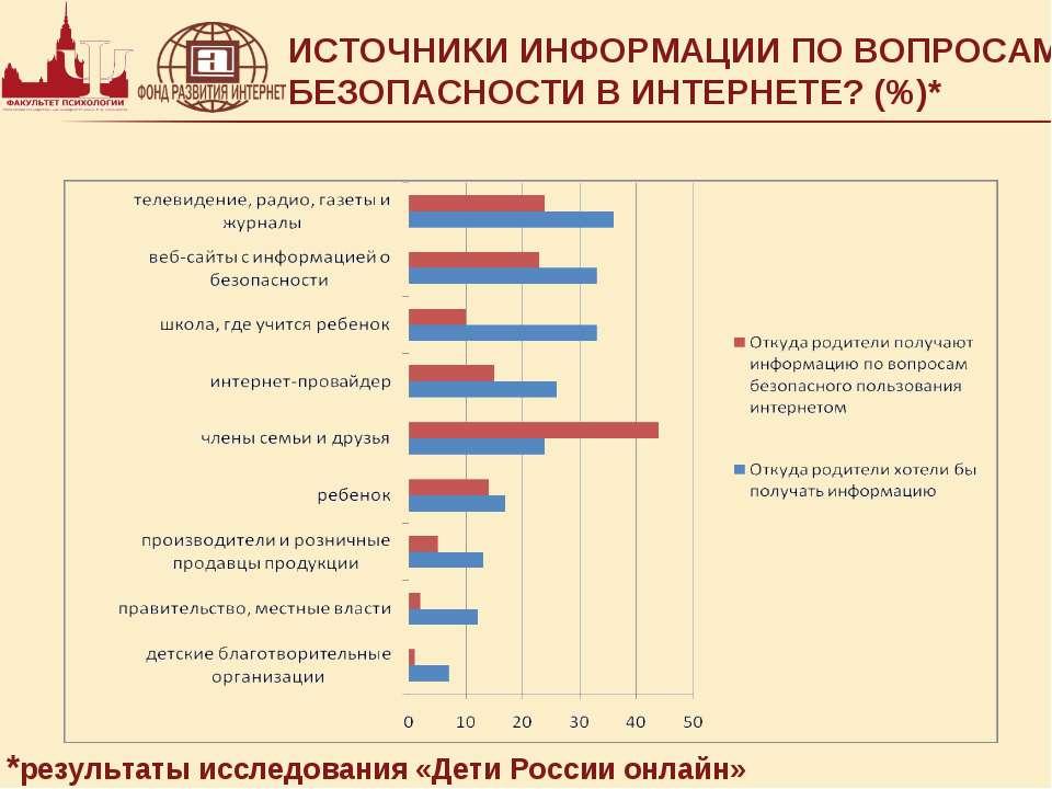ИСТОЧНИКИ ИНФОРМАЦИИ ПО ВОПРОСАМ БЕЗОПАСНОСТИ В ИНТЕРНЕТЕ? (%)* *результаты и...
