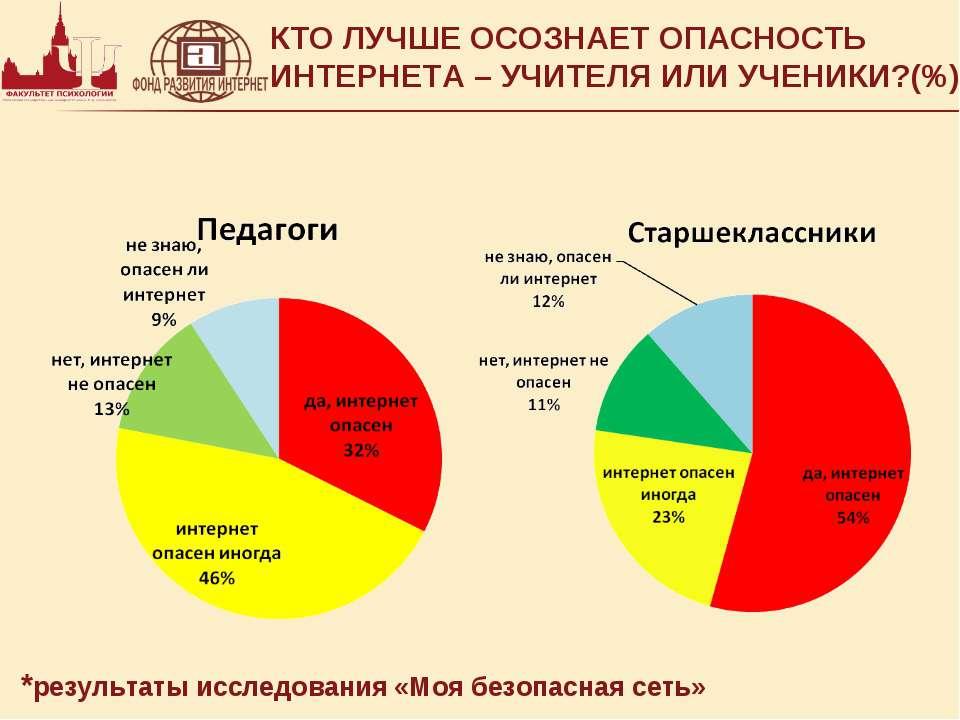 КТО ЛУЧШЕ ОСОЗНАЕТ ОПАСНОСТЬ ИНТЕРНЕТА – УЧИТЕЛЯ ИЛИ УЧЕНИКИ?(%)* *результаты...
