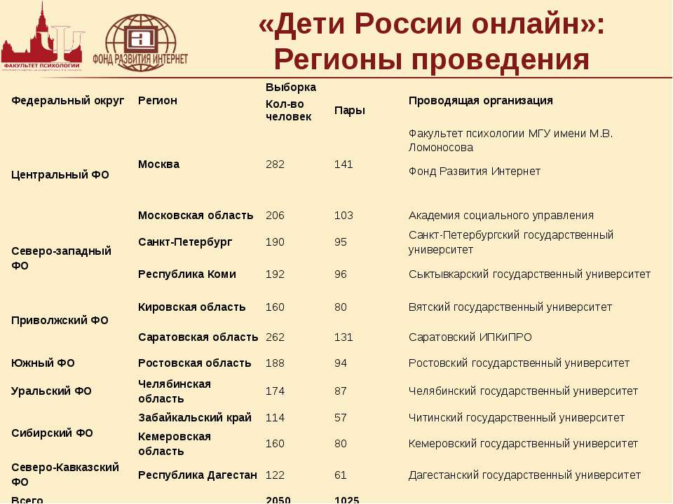 «Дети России онлайн»: Регионы проведения Федеральный округ Регион Выборка Про...