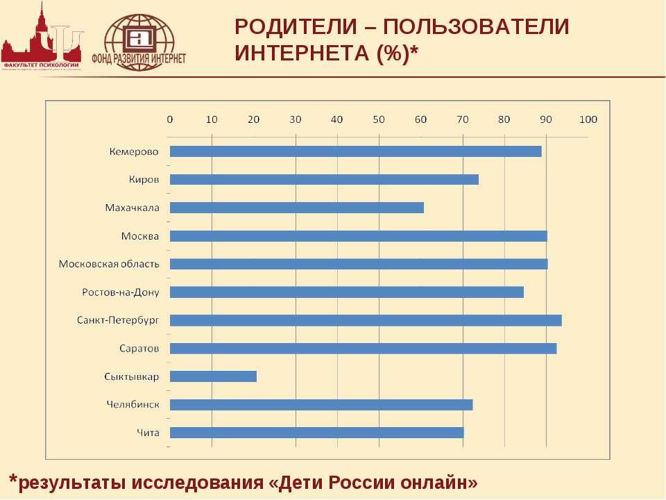 РОДИТЕЛИ – ПОЛЬЗОВАТЕЛИ ИНТЕРНЕТА (%)* *результаты исследования «Дети России ...