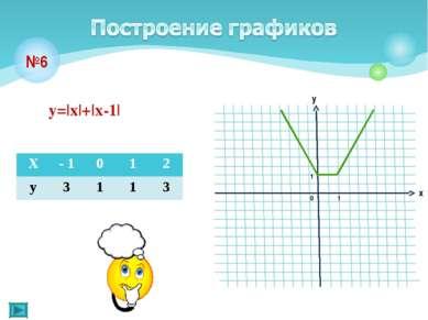 №6 у=|х|+|х-1| Х - 1 0 1 2 у 3 1 1 3