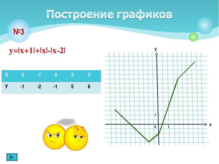 у=|х+1|+|х|-|х-2| №3 Х -2 -1 0 2 3 У -1 -2 -1 5 6