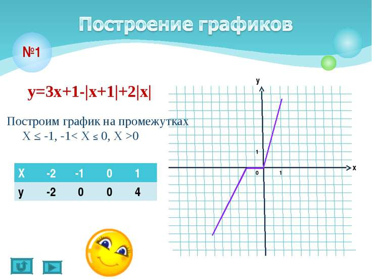 №1 у=3х+1-|х+1|+2|х| Построим график на промежутках Х ≤ -1, -1< X ≤ 0, X >0 Х...