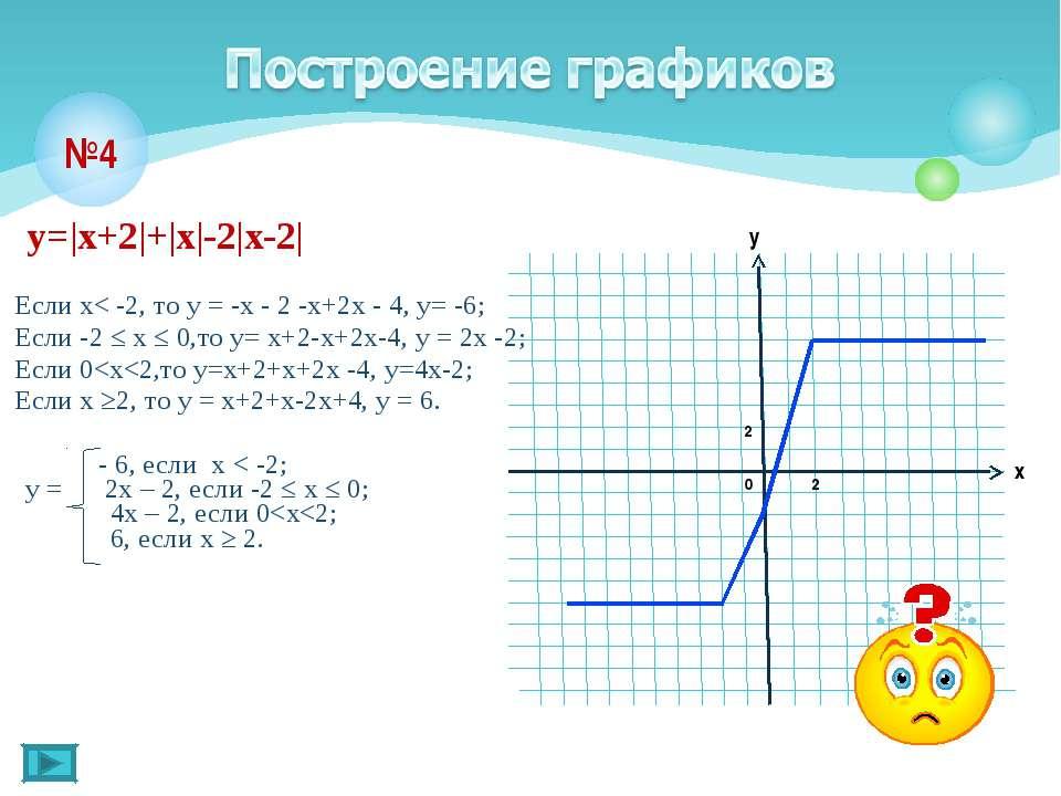 у=|х+2|+|х|-2|х-2| Если х< -2, то у = -х - 2 -х+2х - 4, у= -6; Если -2 ≤ х ≤ ...