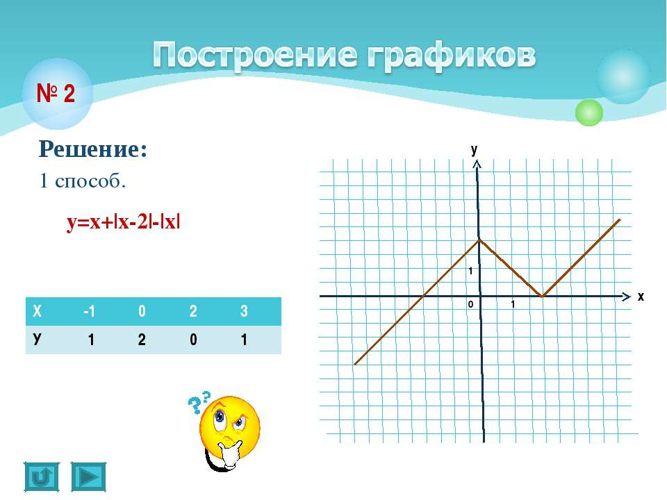 Решение: 1 способ. № 2 y=х+|х-2|-|х| Х -1 0 2 3 У 1 2 0 1