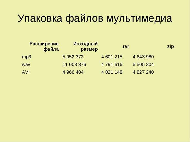 Упаковка файлов мультимедиа Расширение файла Исходный размер rar zip mp3 5 05...