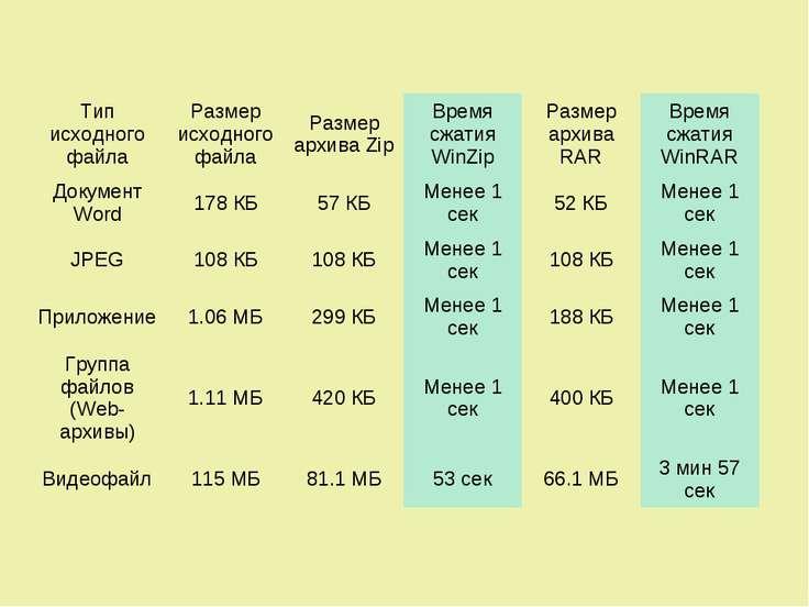 Тип исходного файла Размер исходного файла Размер архива Zip Время сжатия Win...