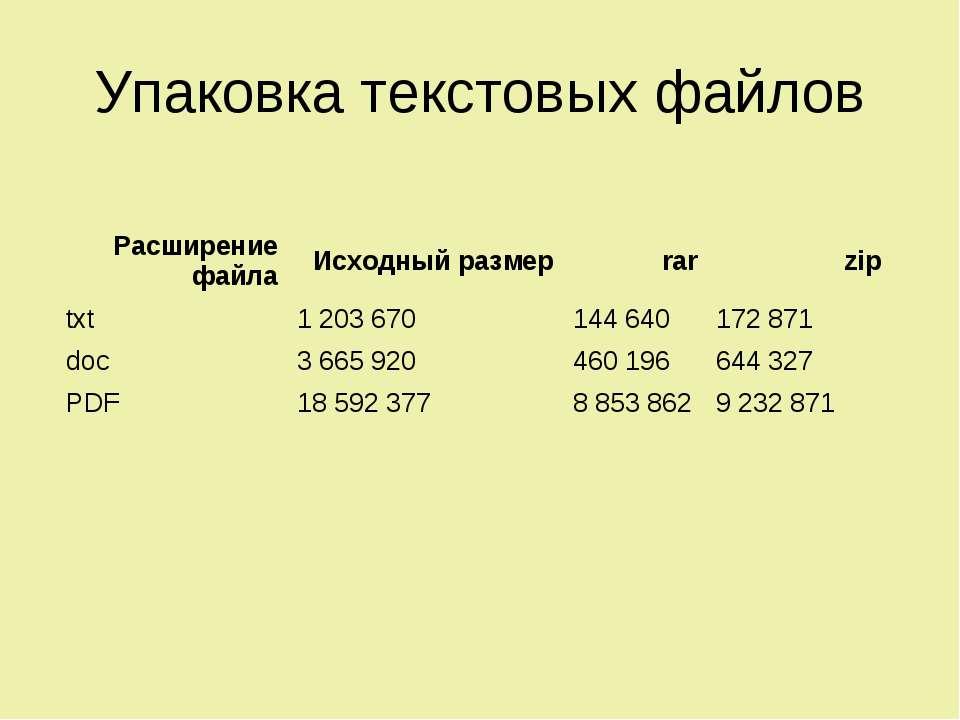 Упаковка текстовых файлов Расширение файла Исходный размер rar zip txt 1 203 ...
