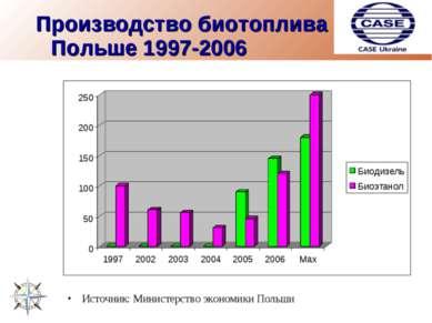 Производство биотоплива в Польше 1997-2006 Источник: Министерство экономики П...