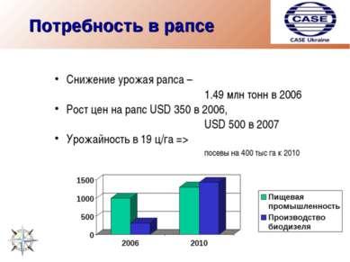 Потребность в рапсе Снижение урожая рапса – 1.49 млн тонн в 2006 Рост цен на ...