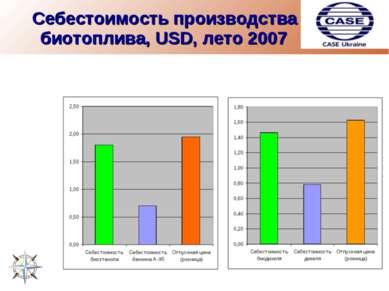 Себестоимость производства биотоплива, USD, лето 2007