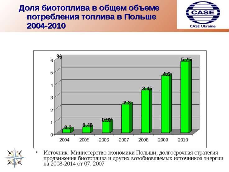 Доля биотоплива в общем объеме потребления топлива в Польше 2004-2010 Источни...