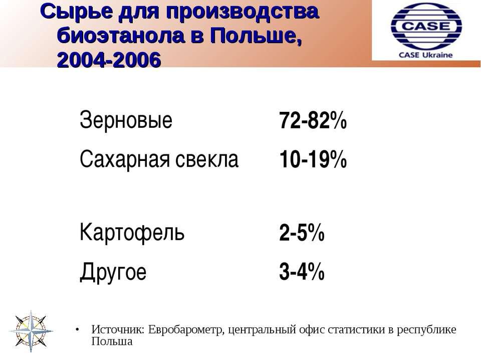 Сырье для производства биоэтанола в Польше, 2004-2006 Источник: Евробарометр,...
