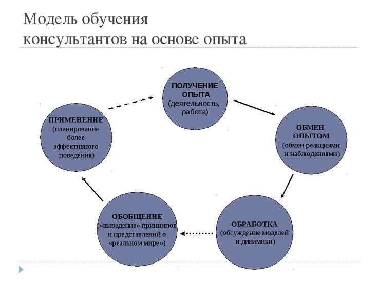 Модель обучения консультантов на основе опыта ПОЛУЧЕНИЕ ОПЫТА (деятельность, ...