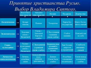 Принятие христианства Русью. Выбор Владимира Святого. Политические Экономичес...