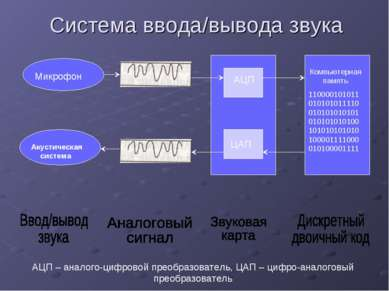 Система ввода/вывода звука АЦП – аналого-цифровой преобразователь, ЦАП – цифр...