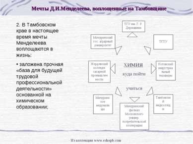 2. В Тамбовском крае в настоящее время мечты Менделеева воплощаются в жизнь: ...