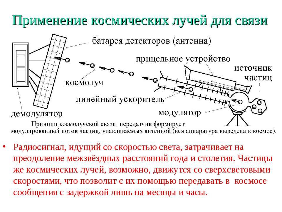 Применение космических лучей для связи Радиосигнал, идущий со скоростью света...
