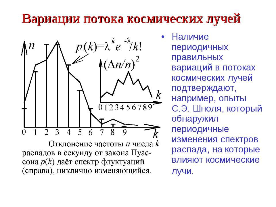 Вариации потока космических лучей Наличие периодичных правильных вариаций в п...