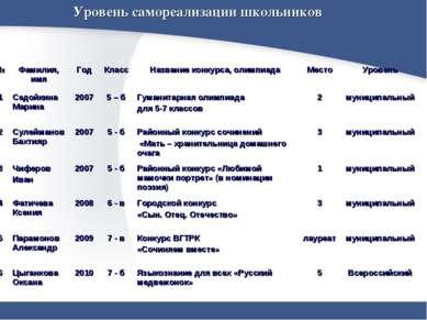 Уровень самореализации школьников № Фамилия, имя Год Класс Название конкурса,...