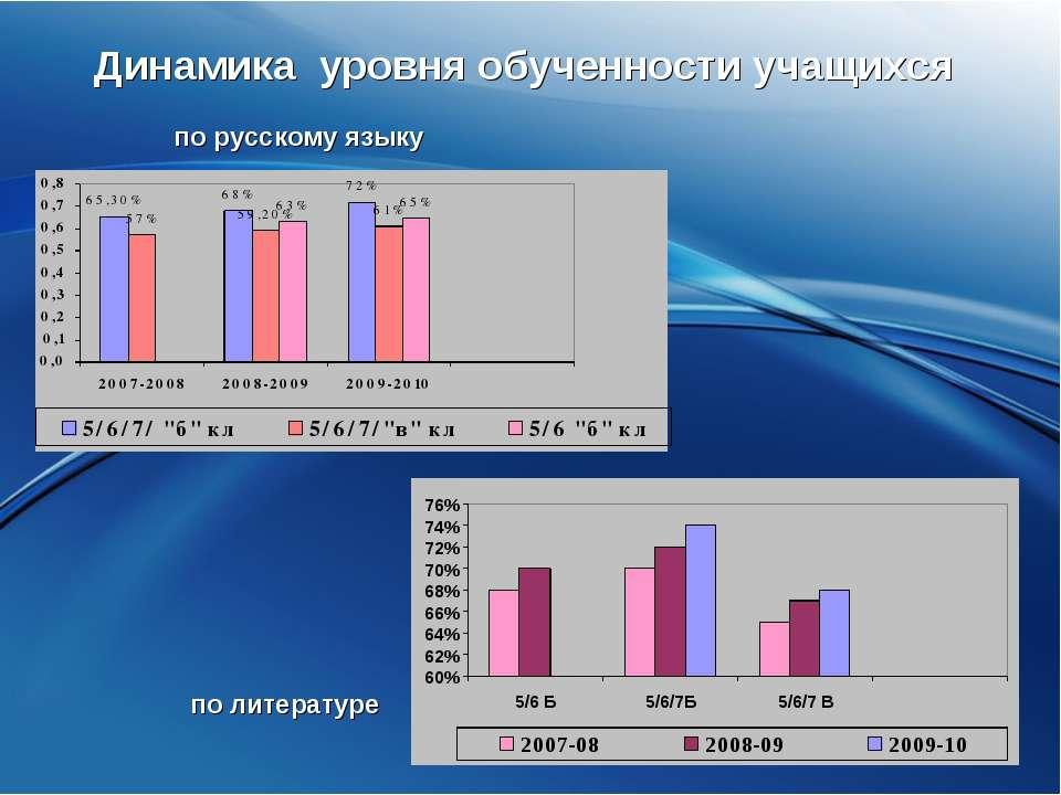 Динамика уровня обученности учащихся по русскому языку по литературе
