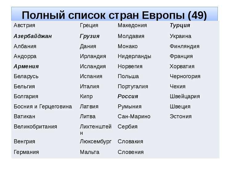 Полный список стран Европы (49) Австрия Греция Македония Турция Азербайджан Г...