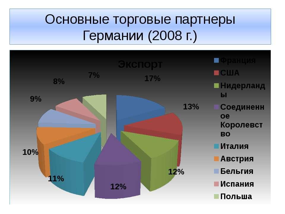 Основные торговые партнеры Германии (2008 г.)
