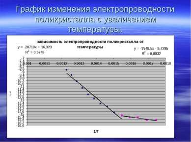 График изменения электропроводности поликристалла с увеличением температуры.