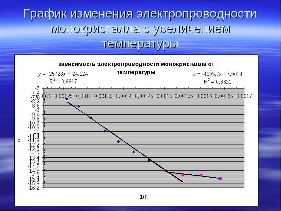 График изменения электропроводности монокристалла с увеличением температуры