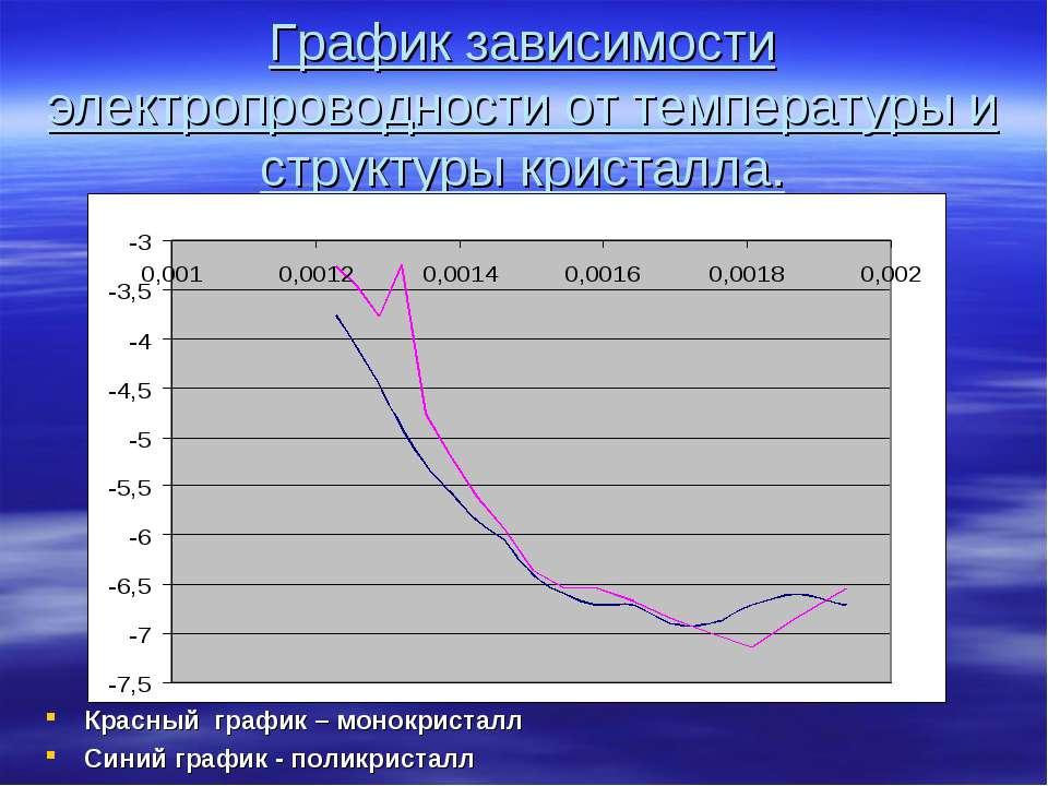 График зависимости электропроводности от температуры и структуры кристалла. К...