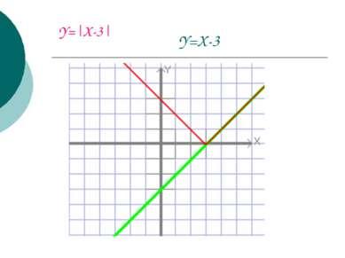 Y=X-3 Y=|X-3|