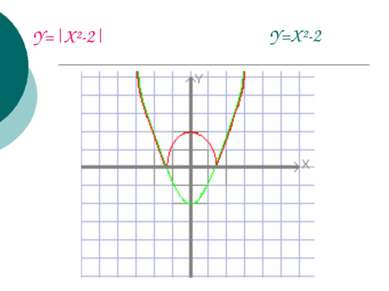 Y= X²-2  Y=X²-2
